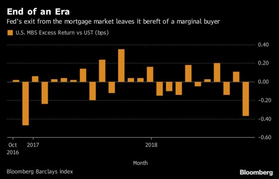 Mortgage-Bond Carnage Shows What the Future Holds Without Fed Help