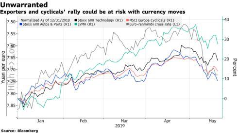 Exporters and cyclicals' rally could be at risk with currency moves
