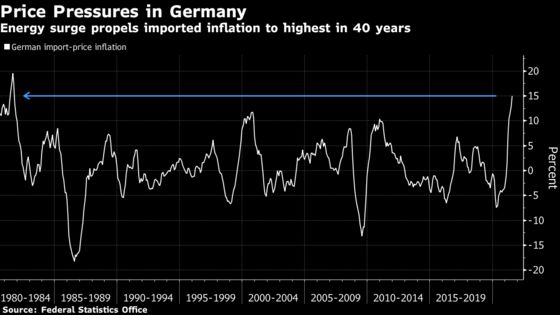 German Import Prices Surge Most in Four Decades on Supply Woes