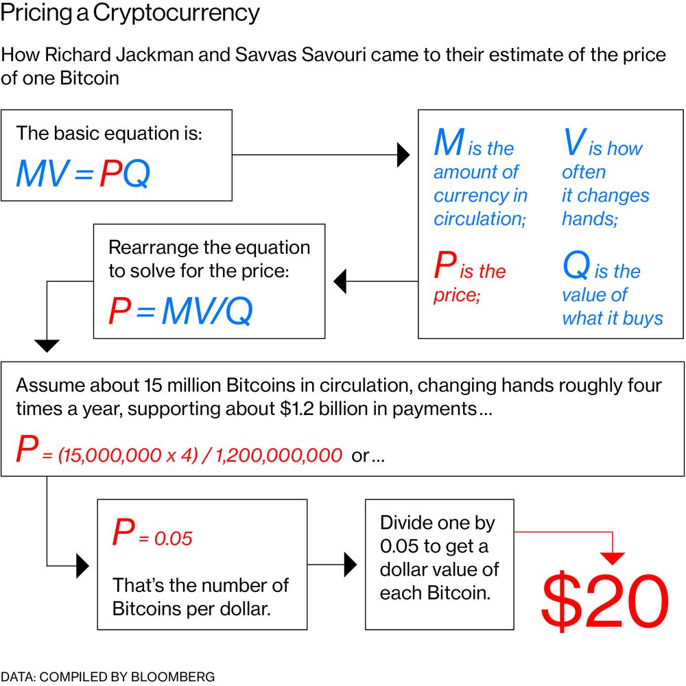What Bitcoin Is Really Worth May No Longer Be Such a Mystery - Bloomberg