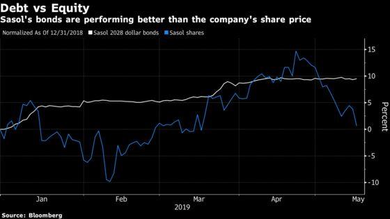 Bond Investors Cheer Near-Completion of Sasol's U.S. Project