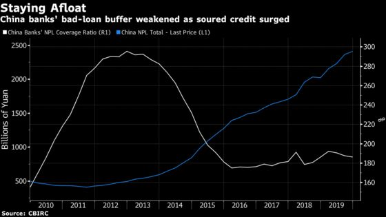 China's Banks Hit by Bad Loans Despite $212 Billion Relief