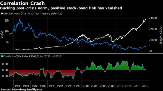 Everything That Goes Wrong When Stocks and Bonds Fall Together