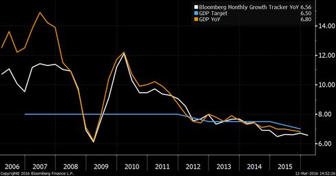 China Monthly GDP Tracker