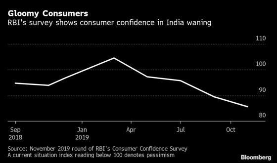 Consumers in India Turn Most Pessimistic in More Than Five Years