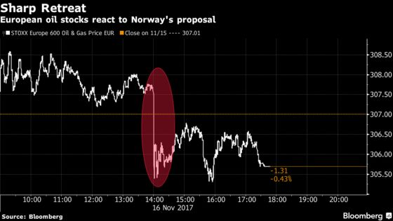 Norway Decides Fate of $1 Trillion Wealth Fund's Oil Stocks: Q&A