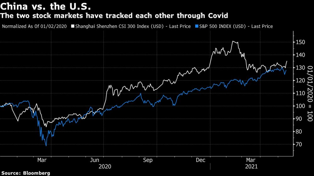 The two stock markets have tracked each other through Covid