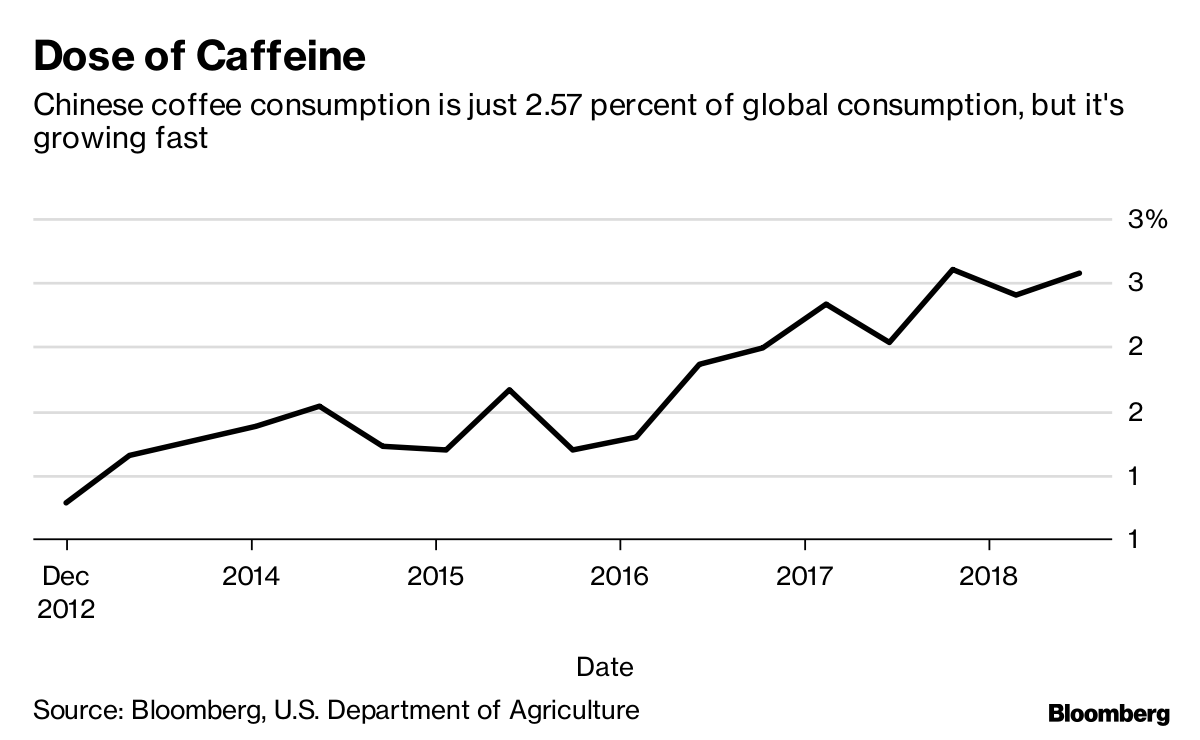Image result for coffee consumption china