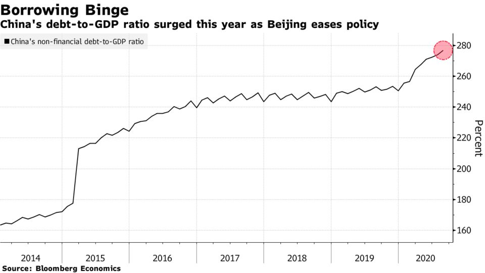 China's debt-to-GDP ratio surged this year as Beijing eases policy