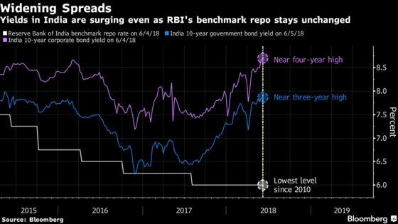 Emerging-Market Slide Pressures Indian Central Bank on Rates