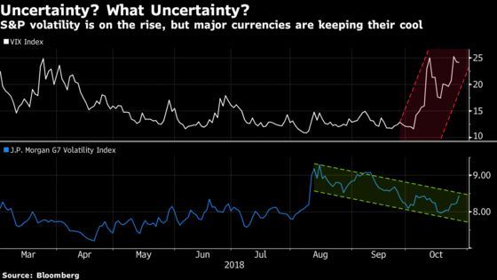 Stock Market Strains Send Message the Fed Doesn't Want to Hear