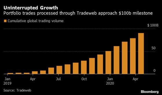 Bond Trade Loved by Wall Street Nears Another $100 Billion