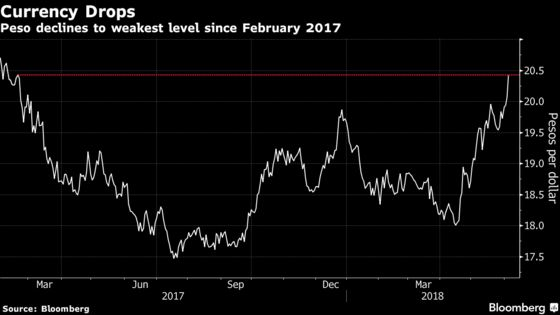Mexican Peso Falls to Lowest in a Year as Nafta Seen Delayed