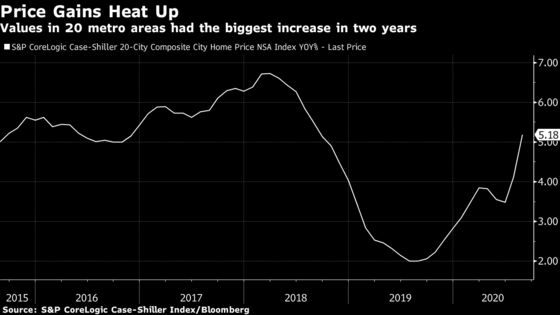 Home Prices in 20 U.S. Metro Areas Rise Most in Two Years