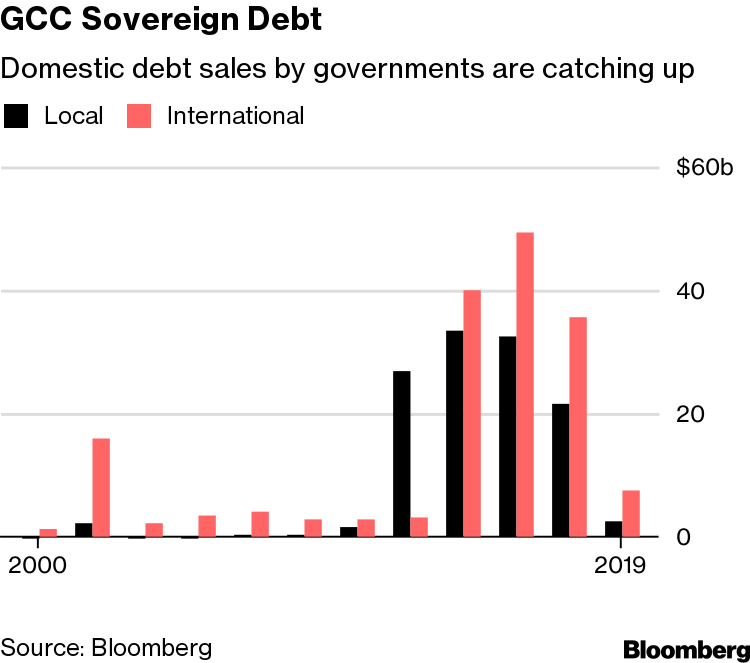 Oil Crash Is Over, But Debt Is Still Piling Up in the Gulf