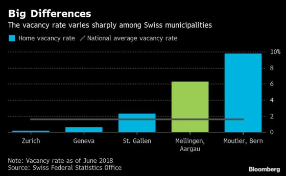 World's Lowest Interest Rate Brews Trouble for Swiss Property