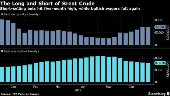 Brent Crude Short-Selling Rises to 5-Month High