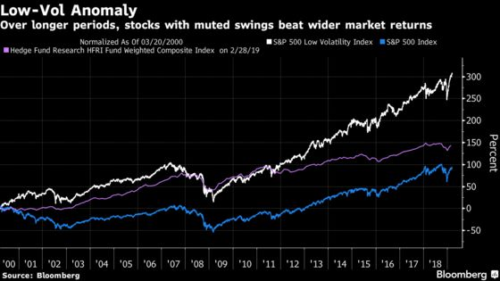 Quants Are Grabbing the Calm Stocks That Hedge Funds Don't Want