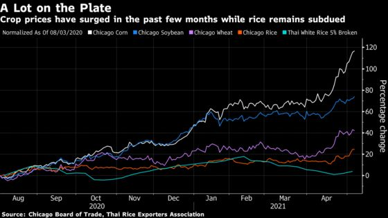 One Grain Is Keeping World's Food Crisis From Getting Worse