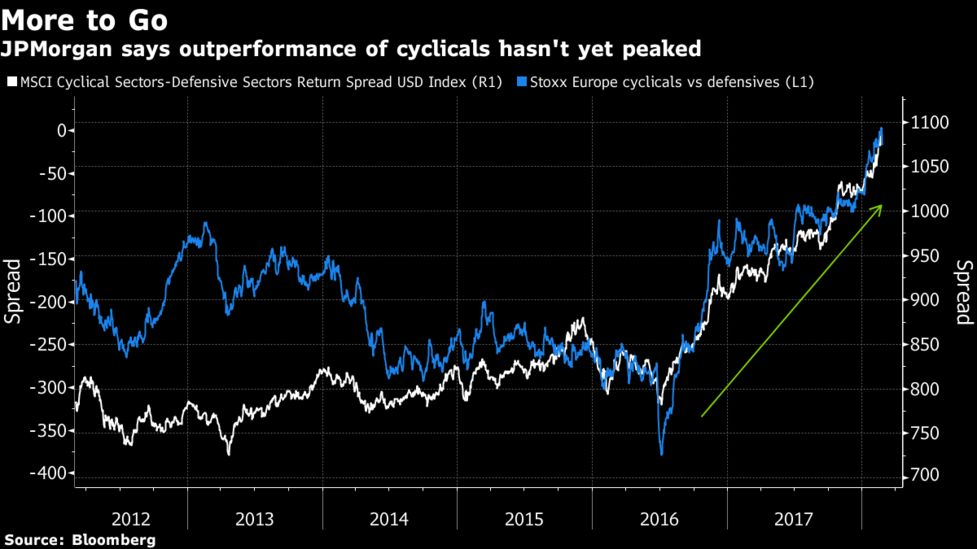 Time to Sell Cyclical Stocks? Not Yet, Say JPMorgan