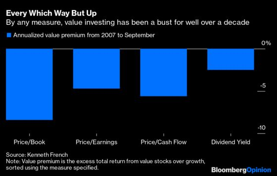 What's Behind Value Investing's Long Losing Streak?