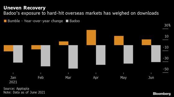 Bumble Delivers Upbeat Forecast After Sales Top Estimates