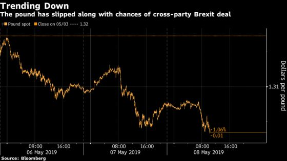 Pound Rally Is Unwound as Brexit Progress Proves to Be Elusive