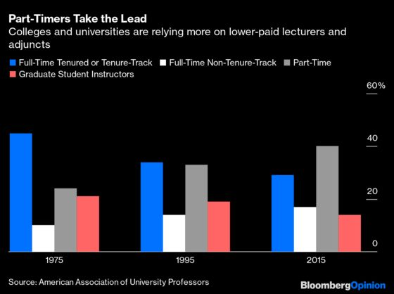 America Is Pumping Out Too Many Ph.D.s