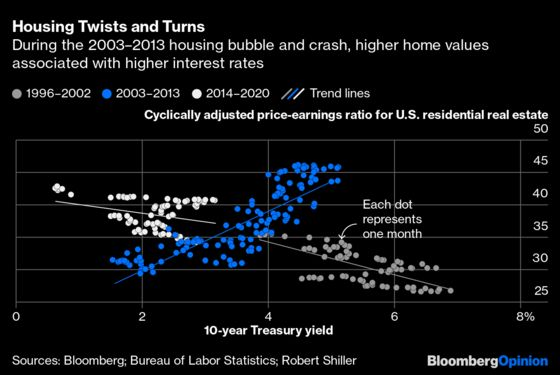 Home Prices Are In a Bubble. Full Stop.