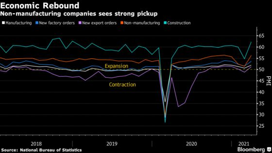 China's Economy Picks Up on Stronger Demand After Holidays