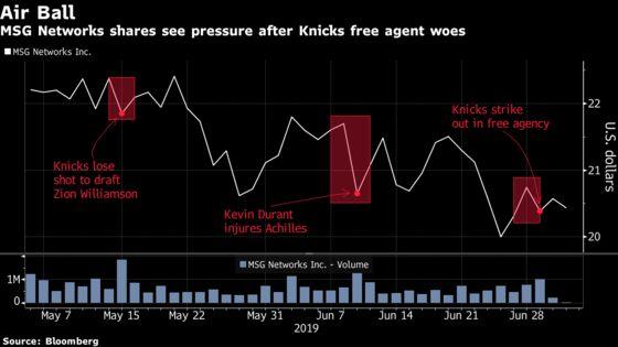 Like Knicks Fans, MSG Networks Investors Get Easily Riled Up