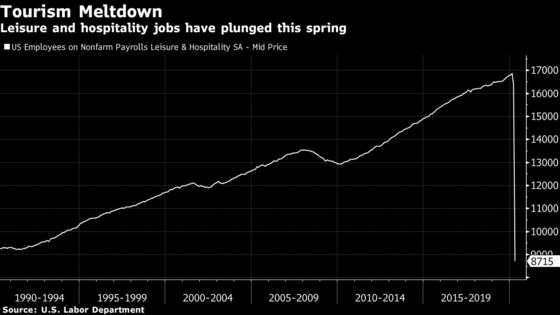 Sheltering Americans Give Record Chill to Tourism This Summer