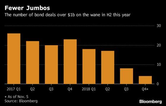 Struggles in Asia Dollar Bond Market Emerge in Smaller Deals