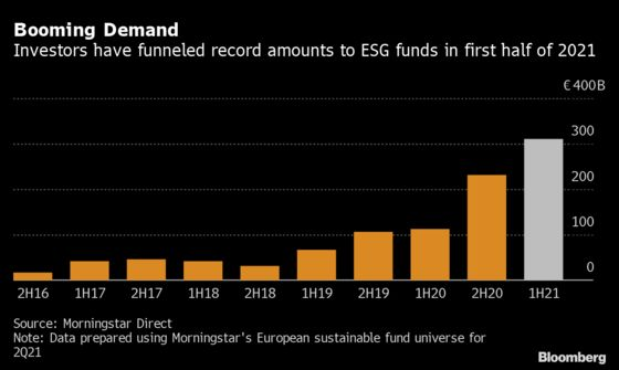 Selling Green Bonds Has Never Been So Easy or Cheap in Europe