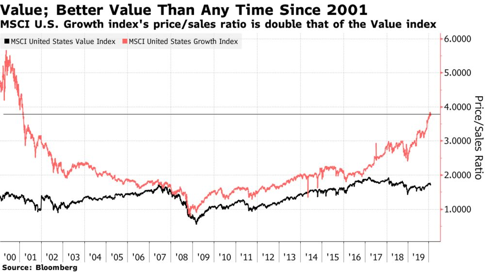 Growth stocks are expensive