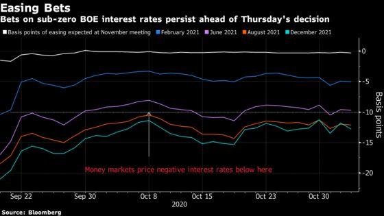 BOE Set for $130 Billion QE Boost as U.K. Enters New Lockdown
