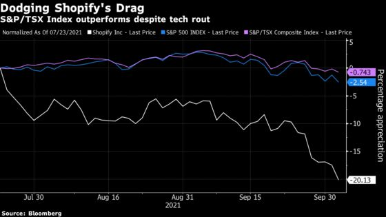 Shopify's Bear Rout Barely Dents Oil-Rich Canadian Markets