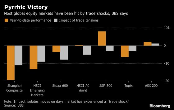 Wall Street's Alarm on Trade Spreads With Goldman's Bear Warning