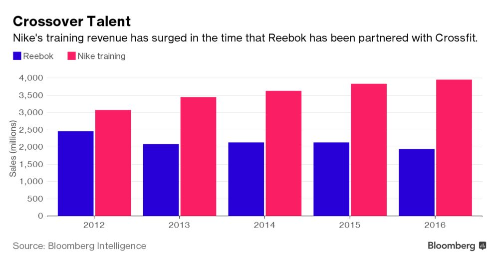 31b1ceb82d155 There's a CrossFit War Being Fought Over Your Feet - Bloomberg