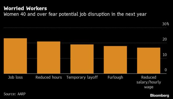 About 70% of Jobless Women Over 40 Are Long-Term Unemployed