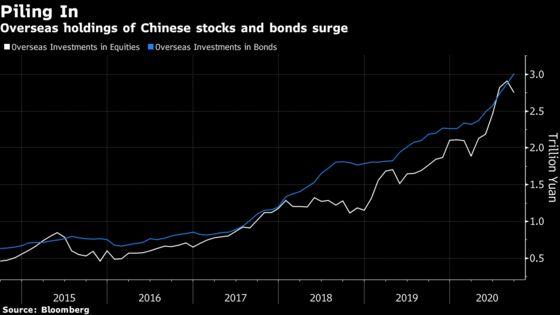 Wall Street Keeps Pushing Into China as Washington Balks