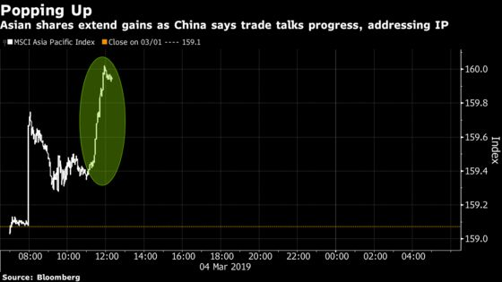 As Trade Details Emerge, China $7 Trillion Is Next: Taking Stock