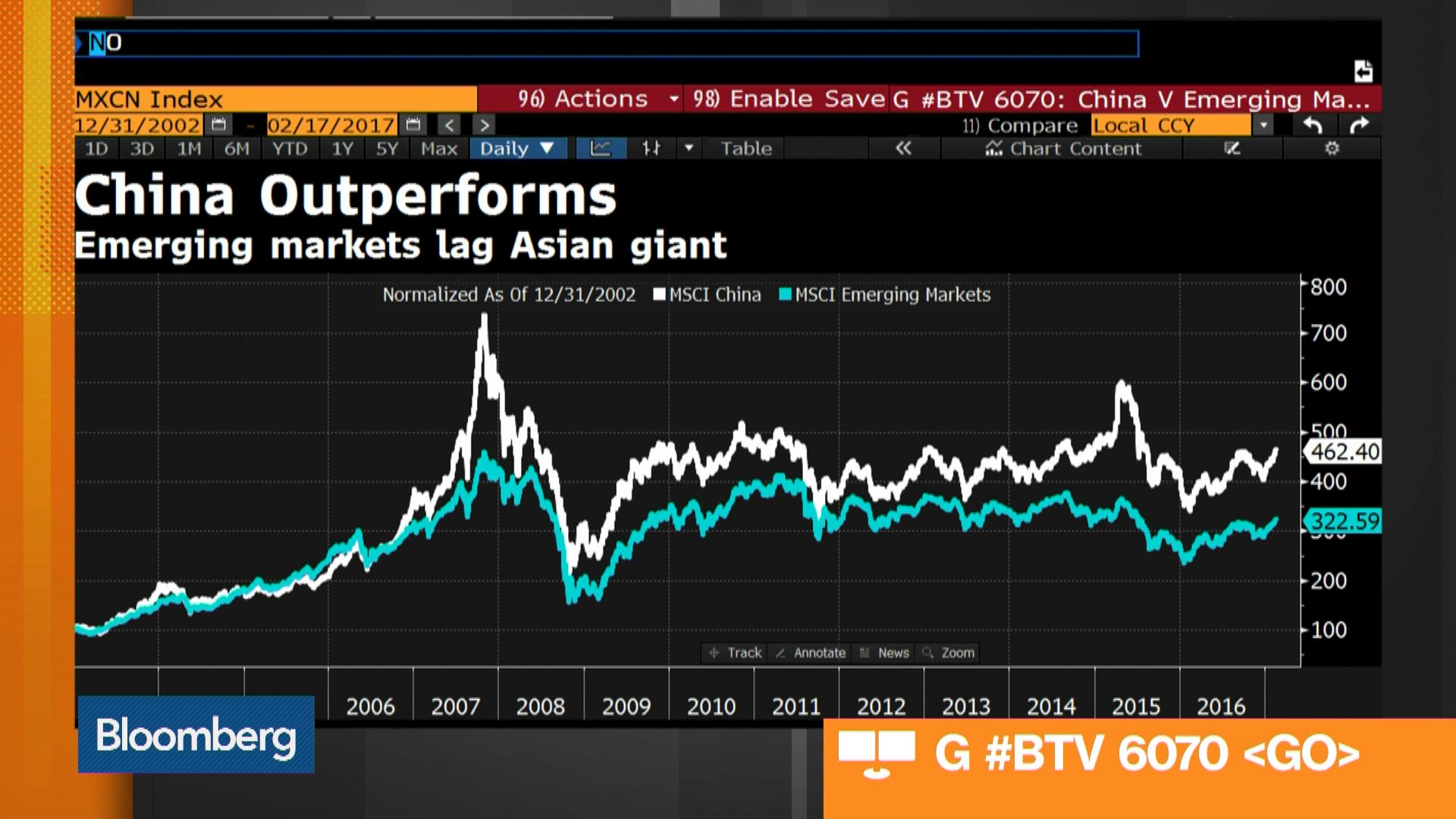Morgan Stanley S Garner Sees China Outperforming Em