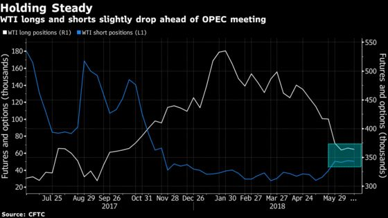 Baffled by OPEC, Hedge Funds Leave Oil Bets Up in the Air