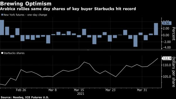 High-End Coffee Beans Are Surging as 'Serious' Deficit Looms