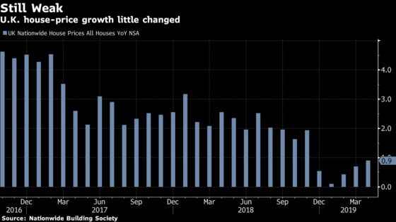 U.K. House Price Growth Stays Subdued as Brexit Woes Persist