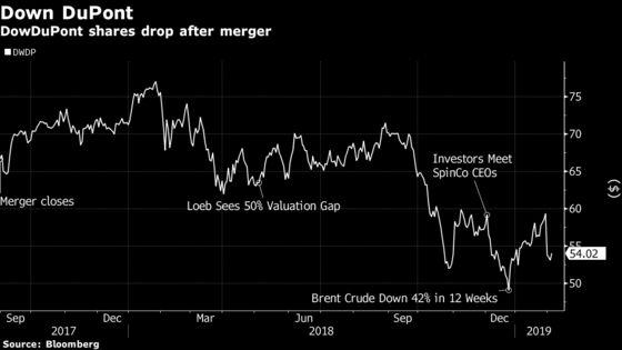 Dan Loeb Cuts DowDuPont Target as 'Value Gap'Lingers Into Split