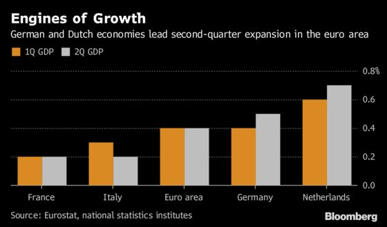Stronger Euro-Area Economic Growth Defies Trade War Threats