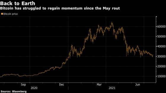 Bitcoin's 50% Drop From Peak Hammers Crypto Loans, Derivatives