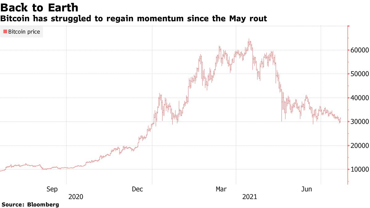 Bitcoin has struggled to regain momentum since the May rout